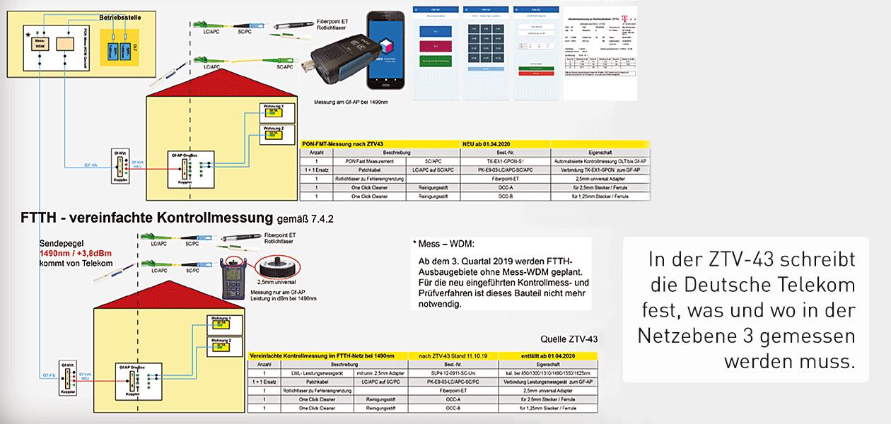 wissen-ztv43-automatisierte-kontrollmessung-telekom-visual01